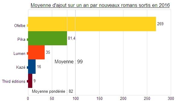 Romans%20moyenne%20ajout%20nouveaux%202016