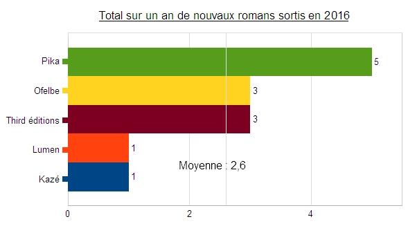 Romans%20total%20s%C3%A9rie%20nouveaux%202016